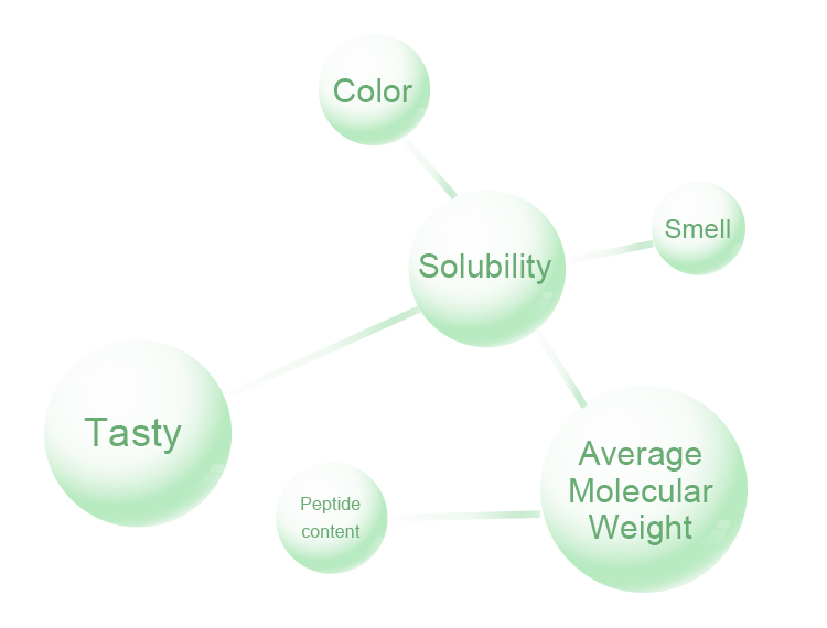 How to choose collagen